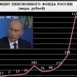 Ложь путинского режима  Путин. Итоги. VIII - Пенсионный коллапс