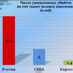 Ложь путинского режима  Путин. Итоги. III - Вымирающая страна
