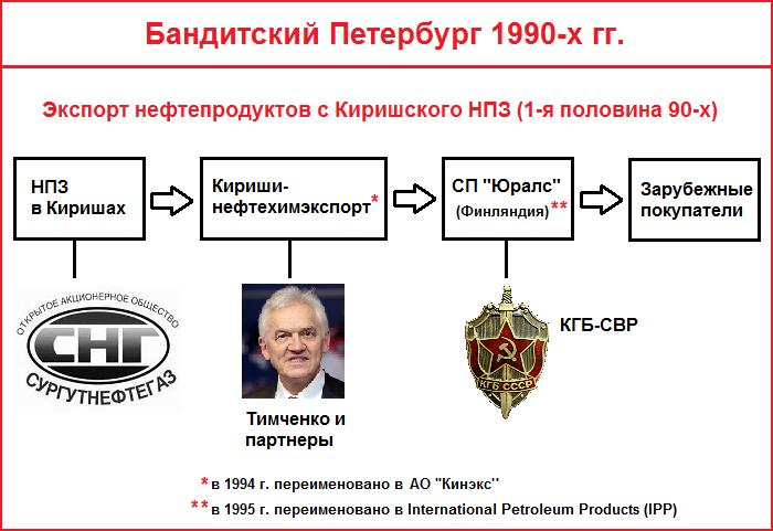 Схема экспорта нефтепродуктов с Киришского НПЗ в первой половине 1990-х гг