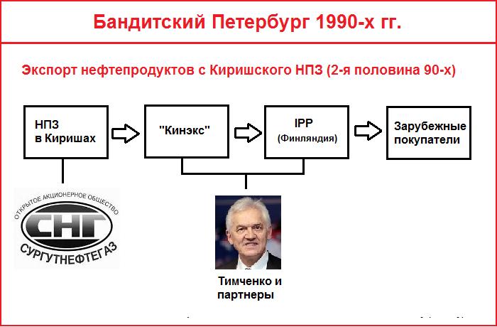 Схема экспорта нефтепродуктов с Киришского НПЗ во второй половине 1990-х гг.