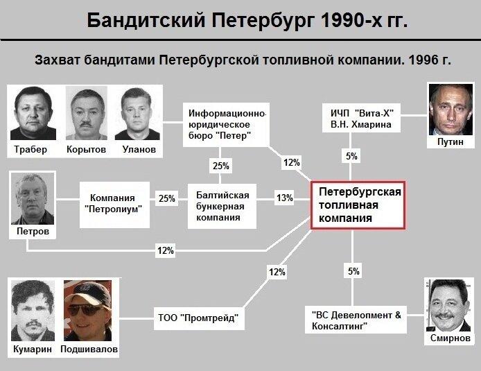 Захват бандитами Петербургской Топливной Компании 1996